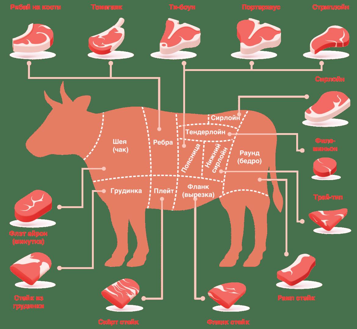 Названия частей говядины