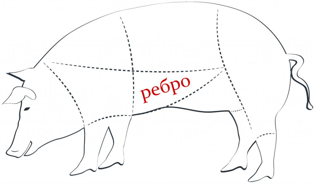 Где антрекот у свиньи