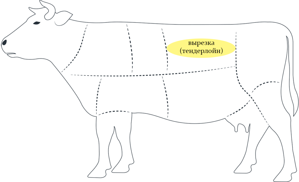 вырезка тендерлоин схема