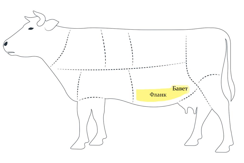 Бавет стейк какая часть